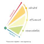 Tryptique Negawatt : sobriété, efficacité, renouvelables